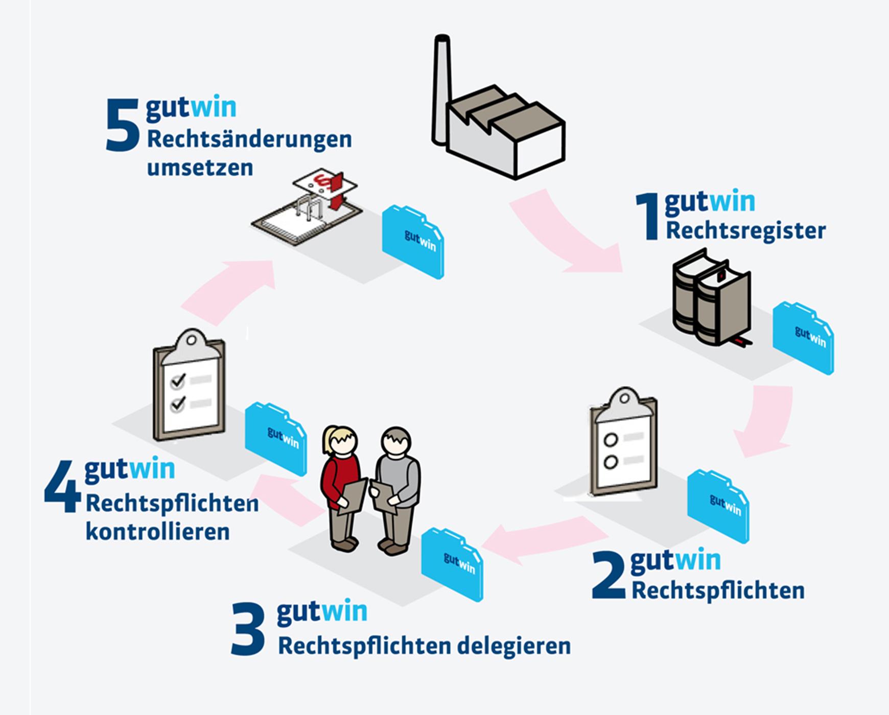 Gerichtsfeste Organisation - 5 Schritte